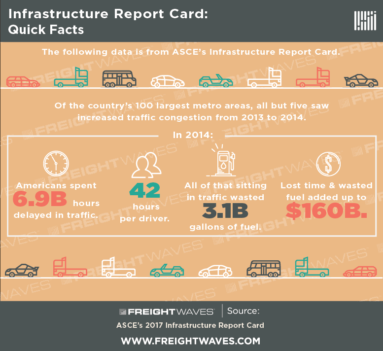 infrastructure-infographic-by-freightwaves.png
