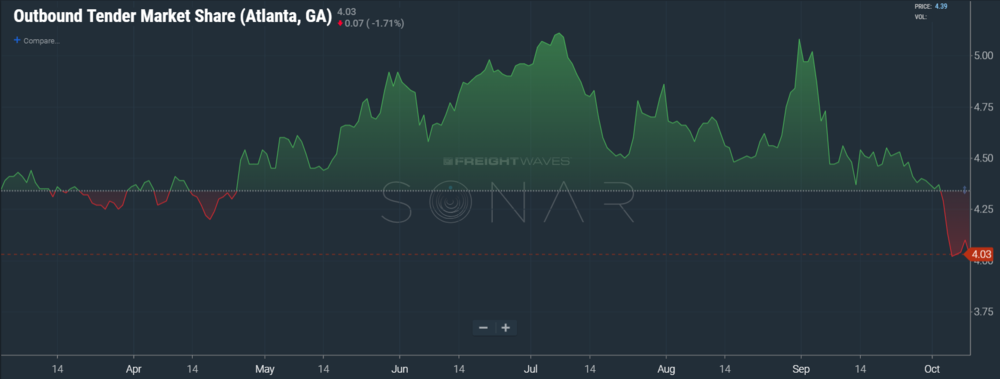 Image: SONAR chart of Atlanta outbound market share dropping dramatically in October