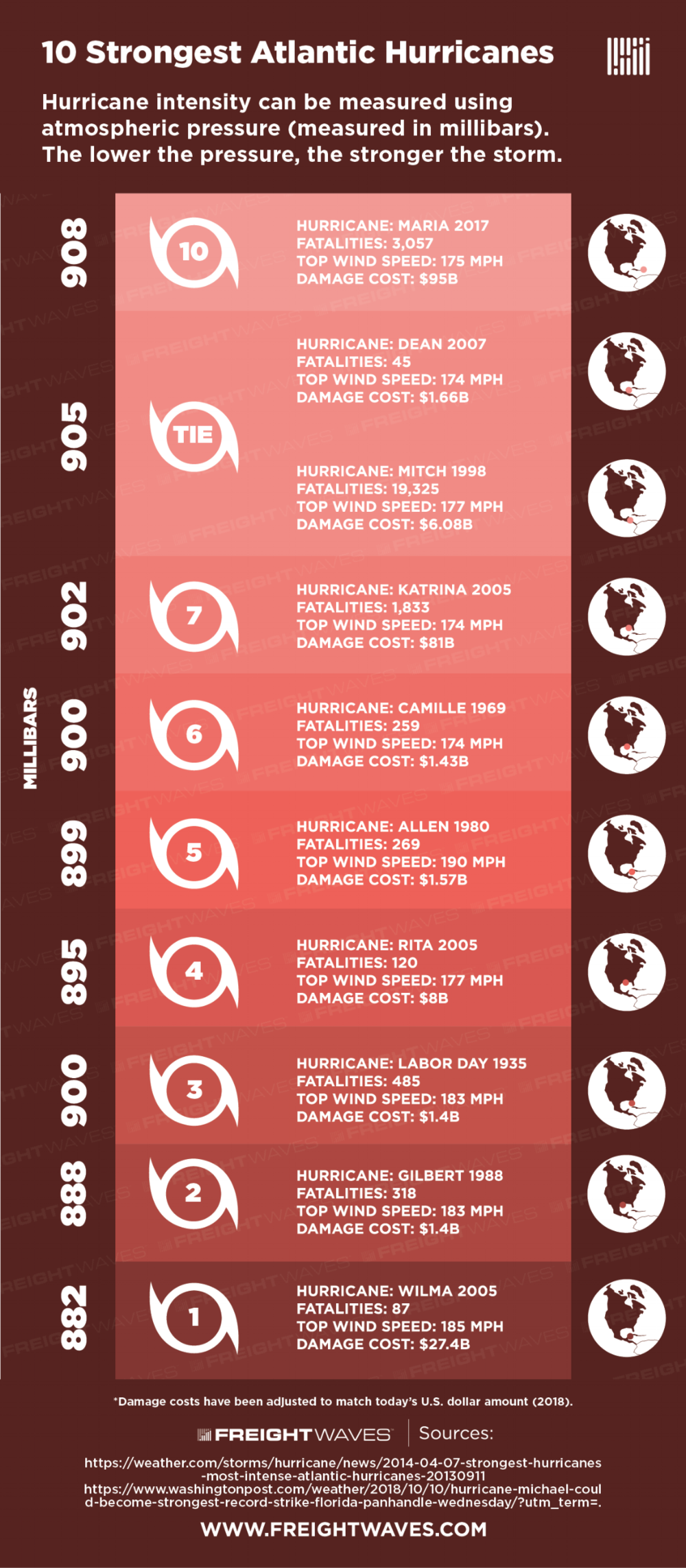 10-strongest-hurricanes-infographic-by-freightwaves.png