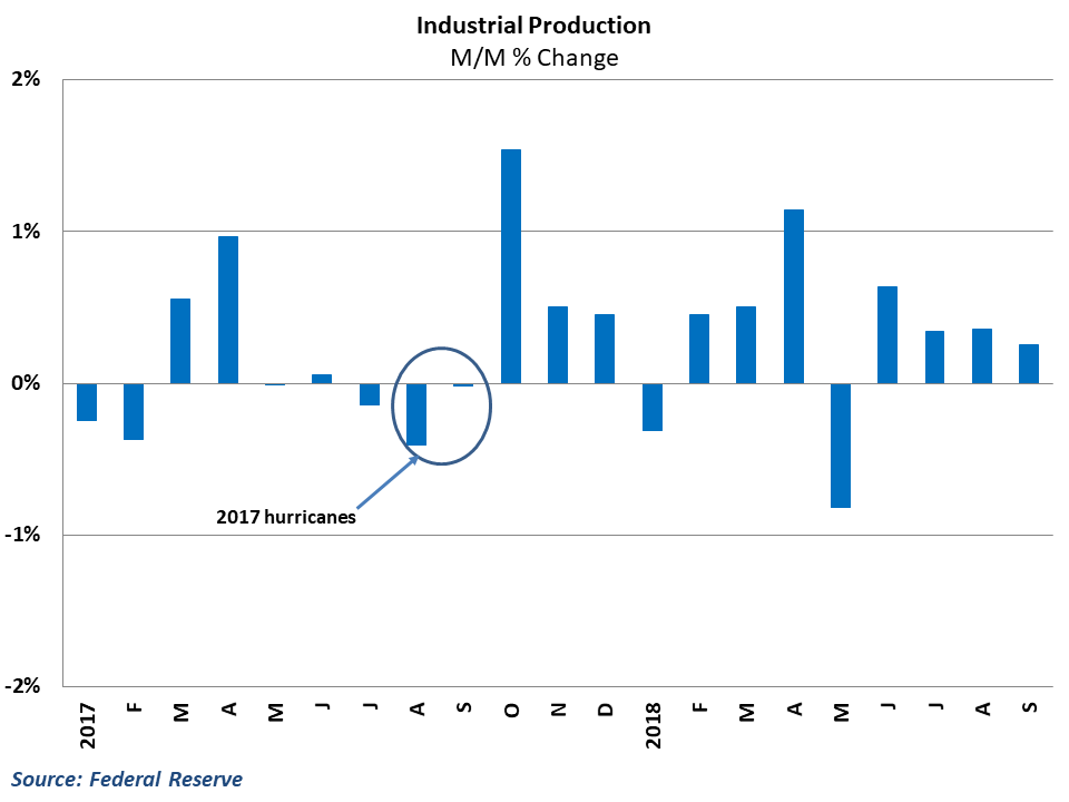 Production typically rebounds immediately following weather disruptions