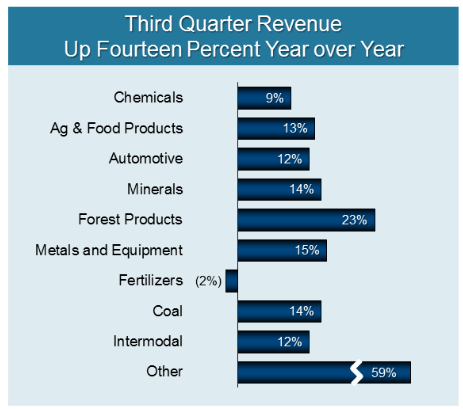 Percentage increases in third-quarter volume for CSX (Source: CSX)