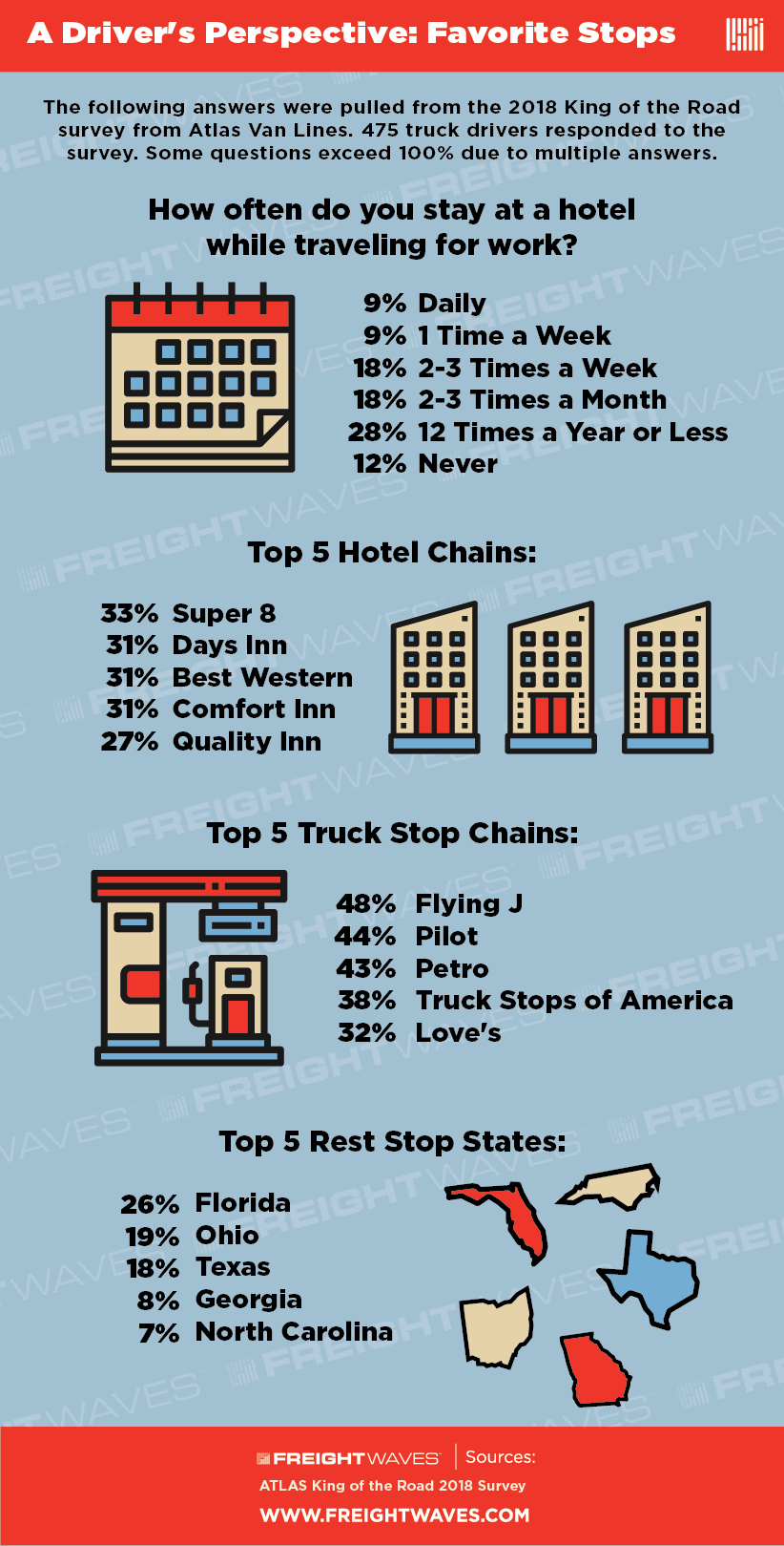 drivers-perspective-on-truck-stops-infographic-frieghtwaves.png