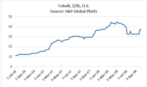 cobalt price.JPG