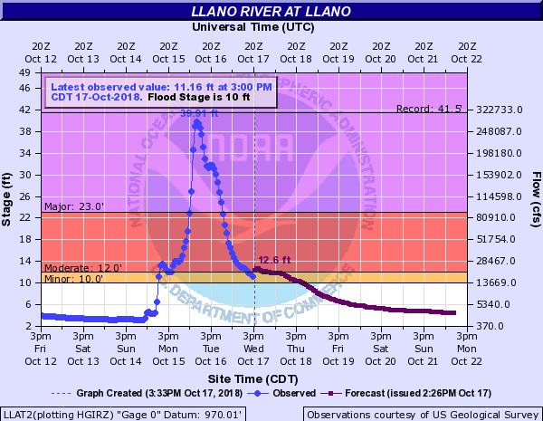 Llano River stage and forecast as of 3 p.m. CDT on October 17.  (Source: NOAA)