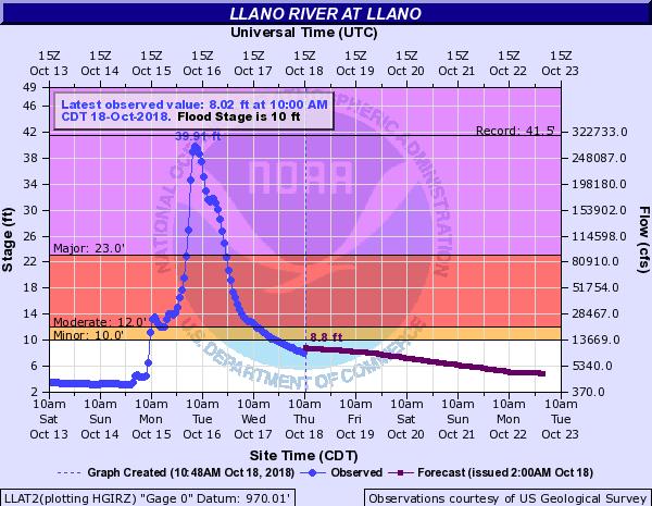 Llano River levels.  (Source: NOAA)