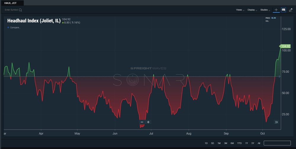 The FreightWaves' SONAR Headhaul Index for Joliet, IL, shows increasing demand. ( Image: SONAR )