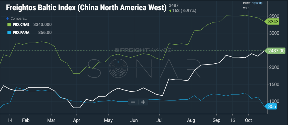 The white line represents China - West Coast container rates; green line is China - East Coast rates, and the blue line is the spread between two. ( Chart: FreightWaves SONAR )