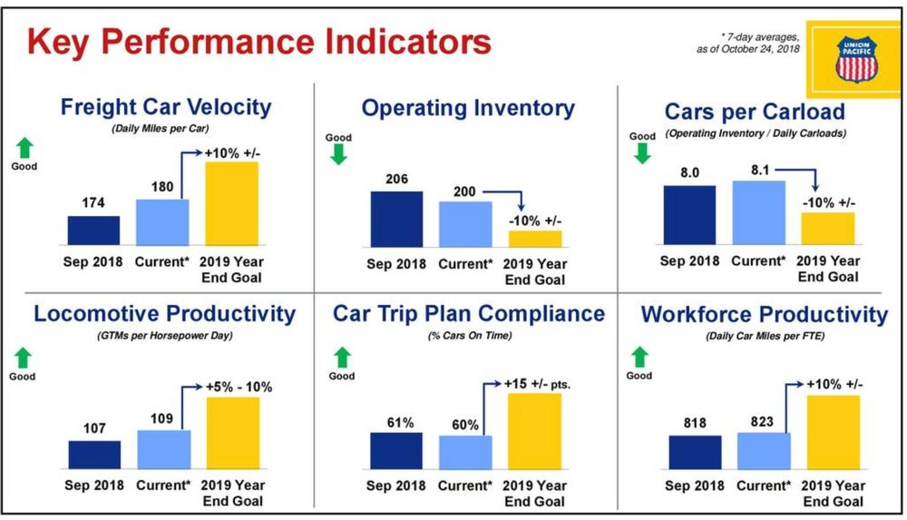 These performance indicators were released by Union Pacific to demonstrate where there have been improvements in its performance since Unified Plan 2020 went into effect. Some of these indicators, like cars per carload, have not been benchmarks that have been tracked previously.