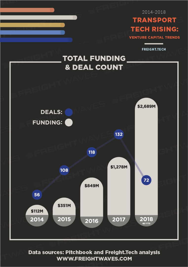 Whitepaper-transport-tech-venture-capital-trends-infographic-by-freightwaves-03.png