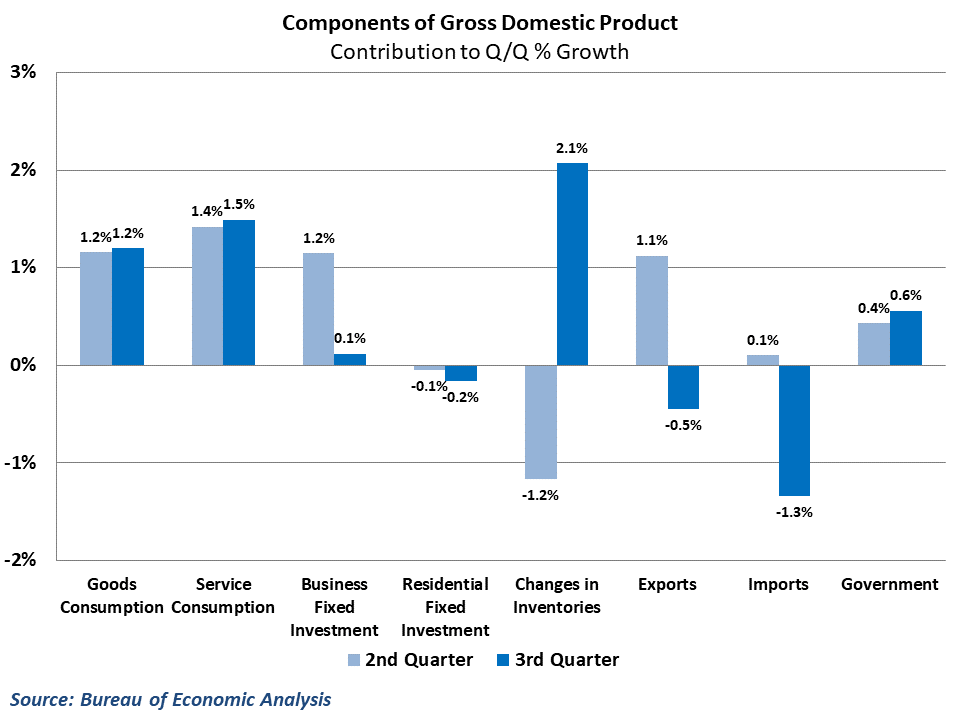 Both inventories and trade reversed their previous quarter performance