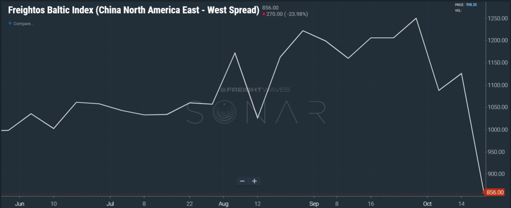 SONAR Chart of the Panama Spread (FBX.PANA), the difference rate for shipping a 40-foot container to the North American West Coast vs East Coast.