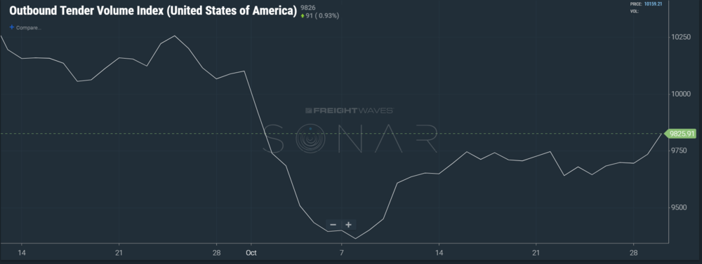 Image: SONAR chart of the national outbound tender volume index showing an uptick in volume at month end.