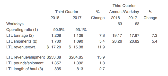 Saia's performance metrics for third quarter (Source: Saia)