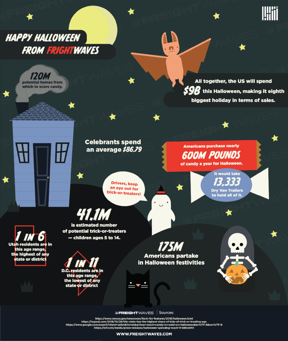 halloween-infographic-candy-freight.png