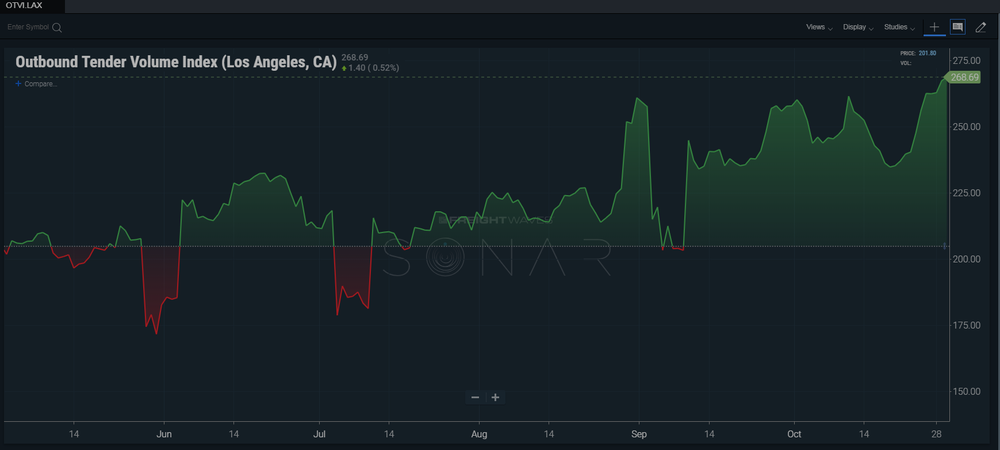 SONAR's Outbound Tender Volume Index for the Los Angeles market. To learn more about SONAR,  sign up for a free demo .