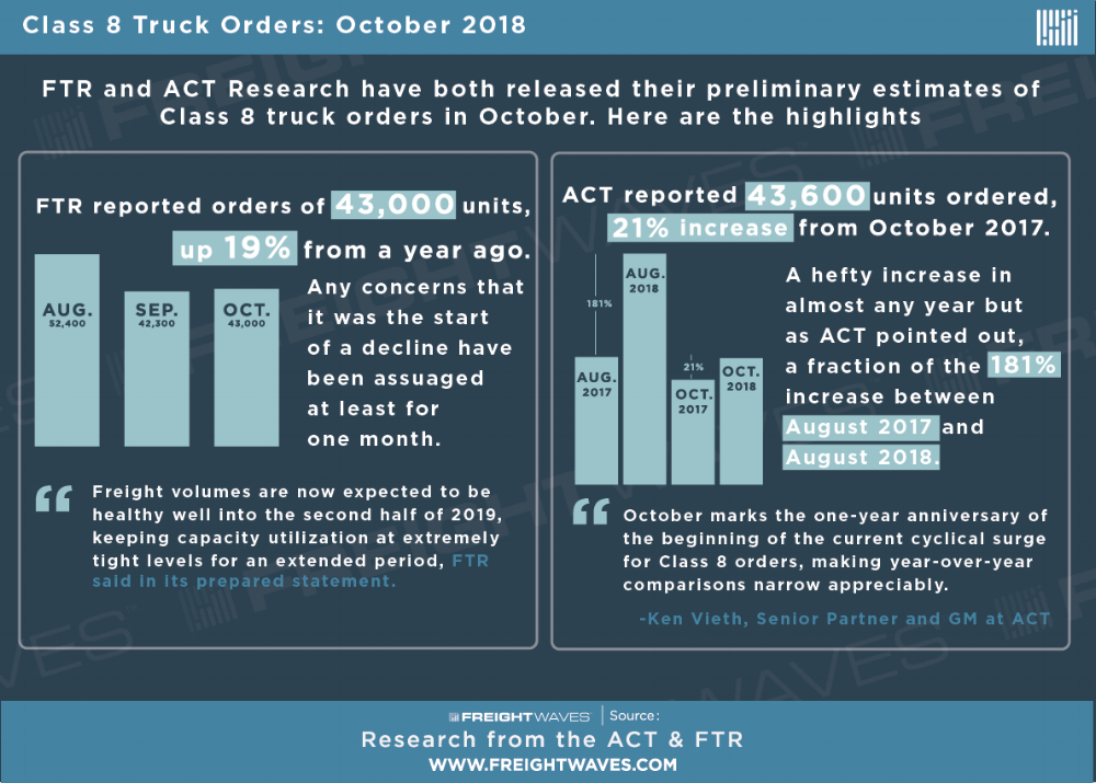 ACT FTR-class-8-truck-orders-infographic.png