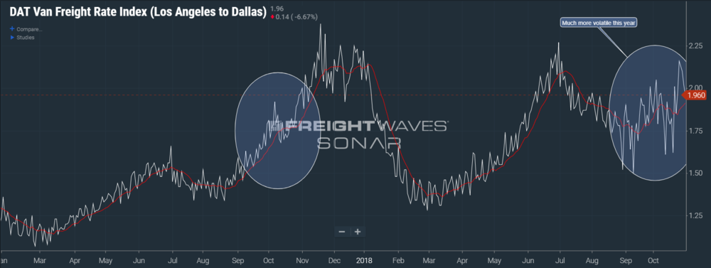 Image: SONAR chart of the DAT Freight Rate Index for Los Angeles to Dallas.