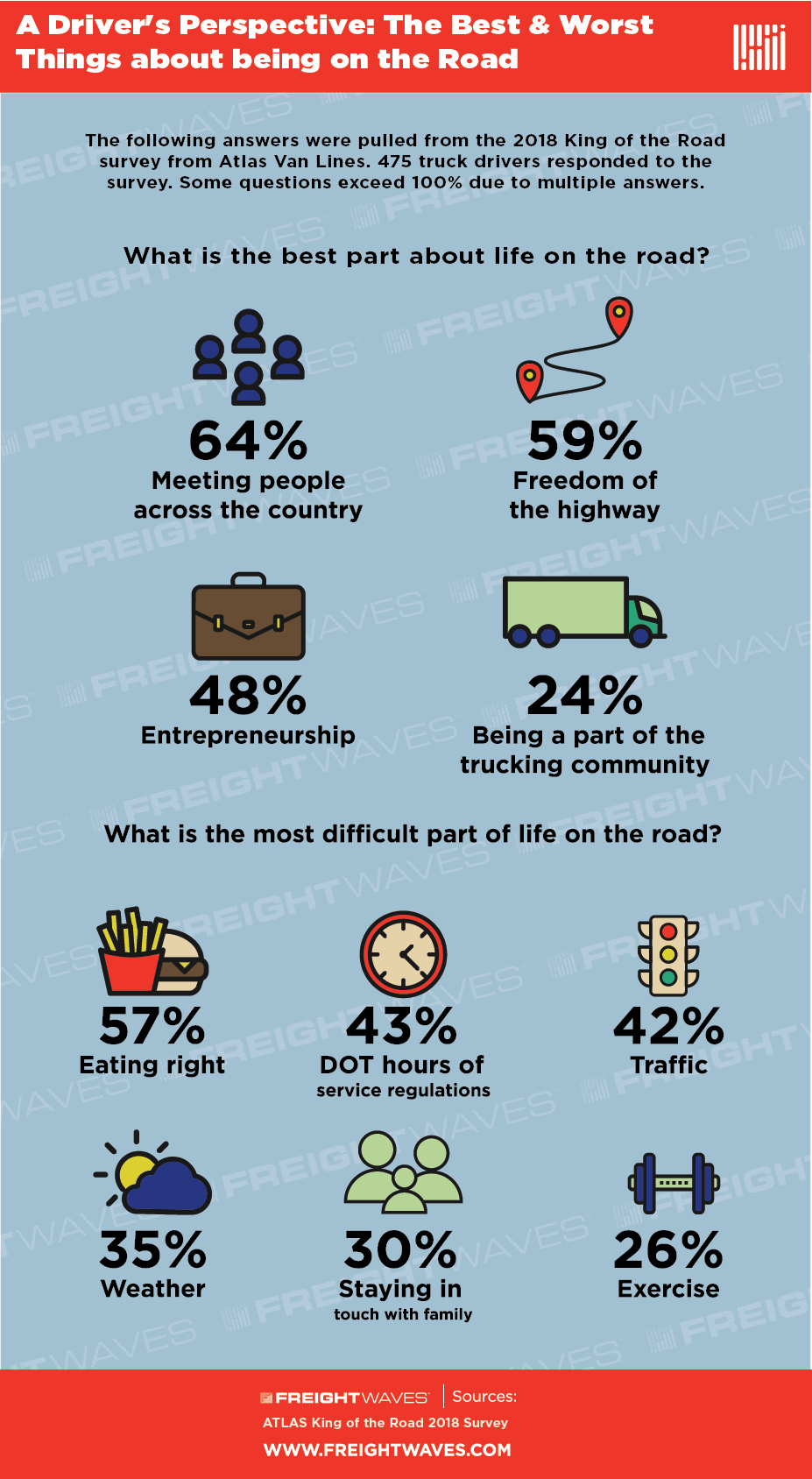 drivers-perspective-best-worst-parts-of-road-life-infographic.png