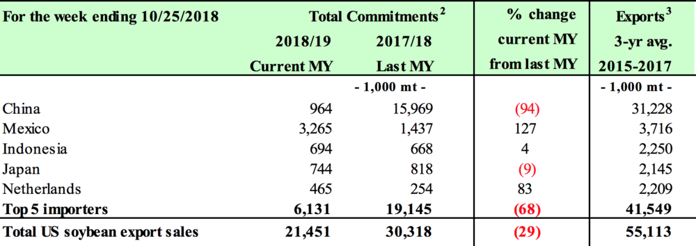 ( Source: USDA Grain Transportation Report )