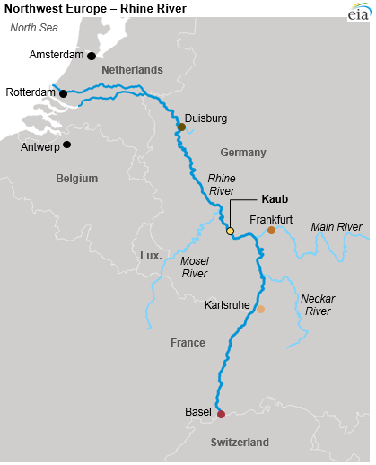 The Rhine stretches from the North Sea to Switzerland (Source: EIA)