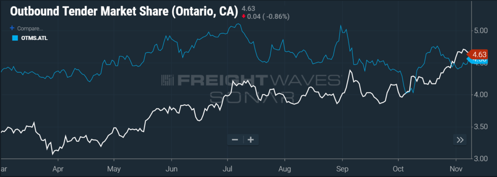 SONAR Chart of Outbound Tender Market Share for the Ontario, CA and Atlanta markets over the past 7 months.