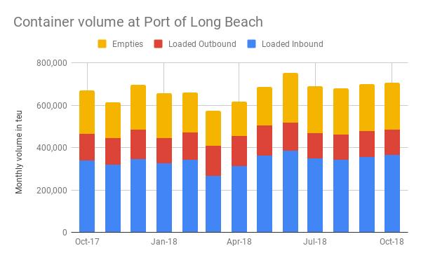 ( Source: Port of Long Beach )