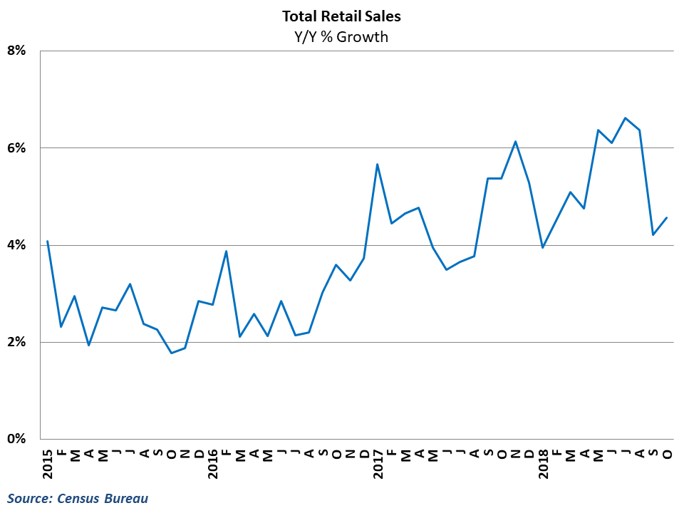 Retail growth rebounded after tumbling in September