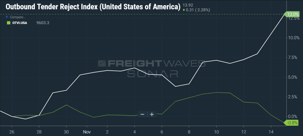 SONAR Chart of the U.S. outbound tender rejection index versus the outbound tender volume index moving in opposite directions.