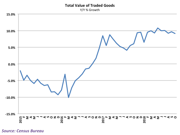 Growth in total trade has help up well throughout the year