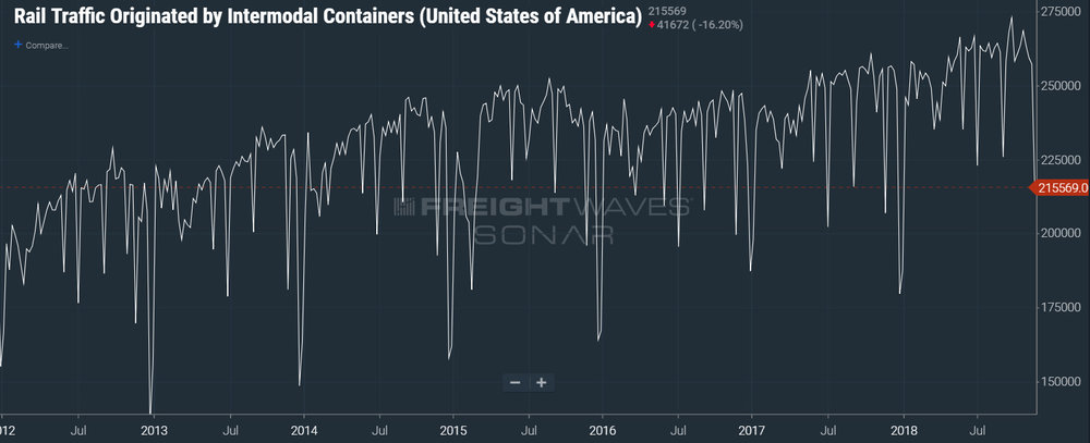 Rail volumes continue to show strength. For more data points on freight activity, visit  SONAR .