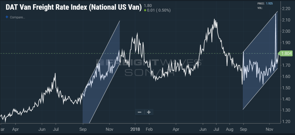 SONAR chart of the DAT Van Freight Rate Index over the past year and a half