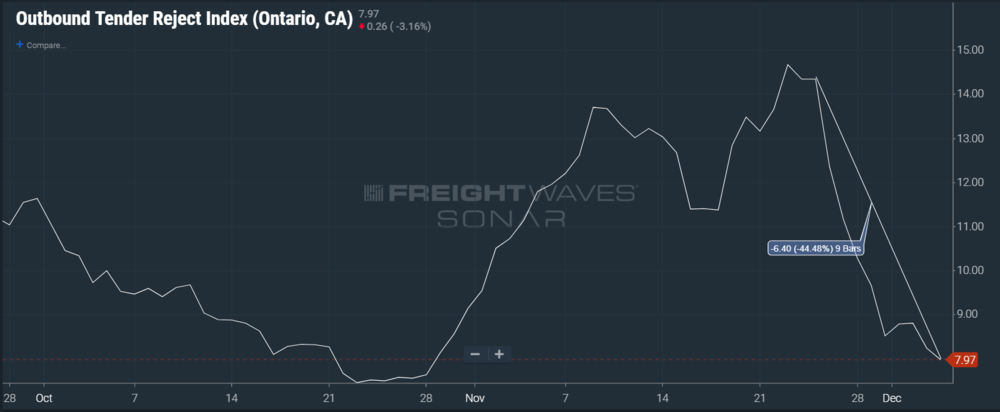 Ontario, CA tender rejections dropped dramatically after Thanksgiving. ( Chart: FreightWaves SONAR )