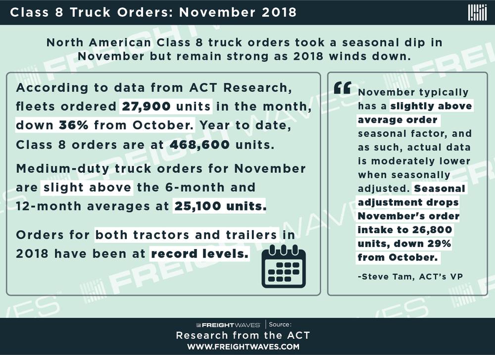 Class 8 Truck Orders- oct 2018 copy-04.png