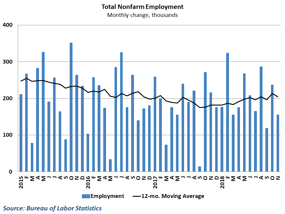 Hiring slipped but trends are positive