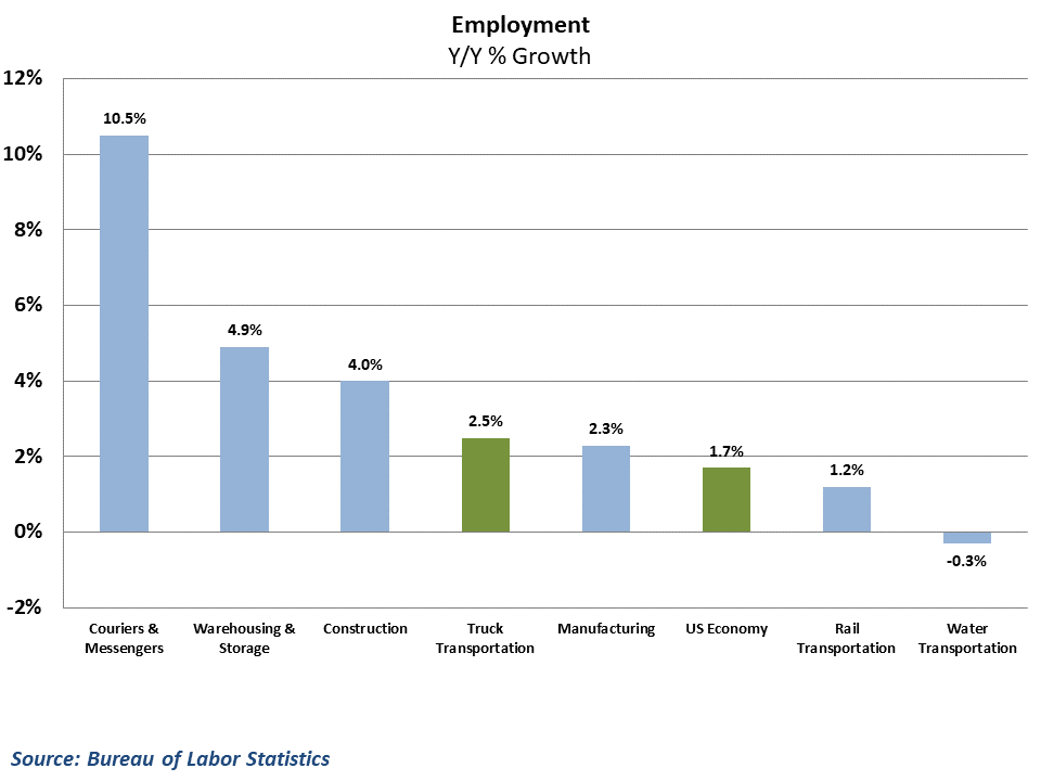 Trucking employment growth continues to outpace the economy