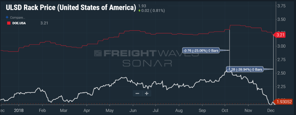 The spread between diesel cost and retail price has widened rapidly. (SONAR chart of ULSDR.USA and DOE.USA)