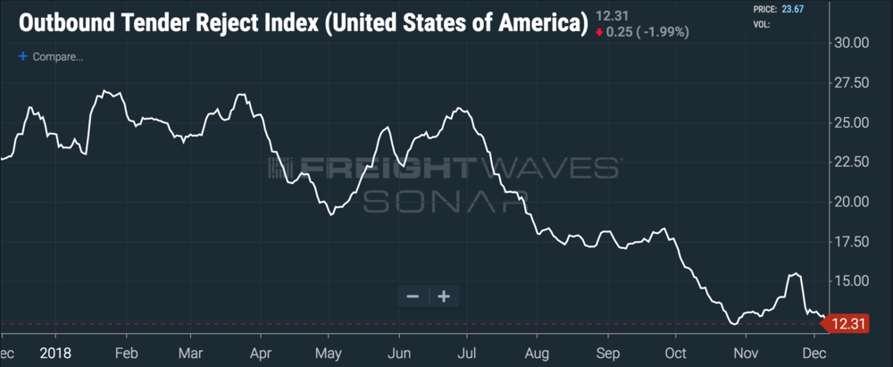 Turndowns have fallen off a cliff since the beginning of July. ( Chart: FreightWaves SONAR )