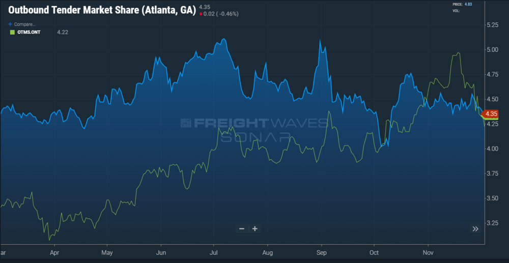 SONAR chart of Outbound Tender Market Share for the Atlanta market. (Chart:  SONAR )