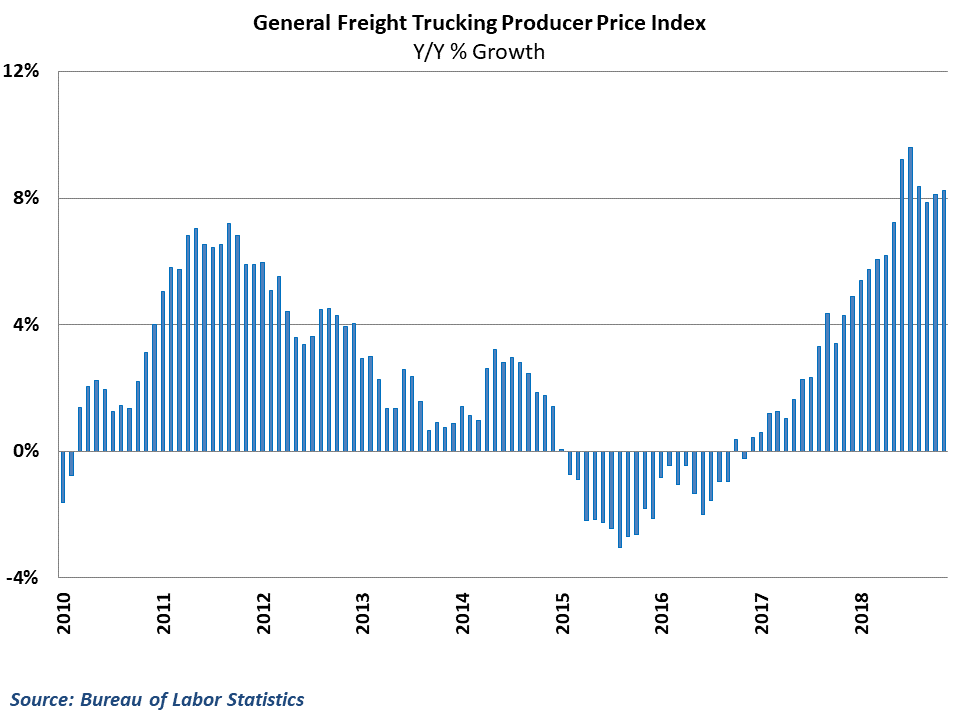 Trucking rate inflation has eased from earlier highs but remains strong