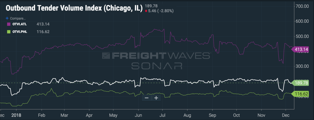 Chicago, Atlanta, and Philly volumes are all up YOY. ( Chart: FreightWaves SONAR )