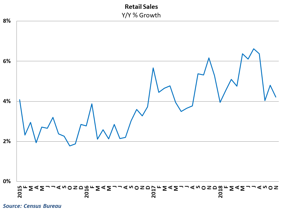 Retail growth registered 4.2% in November