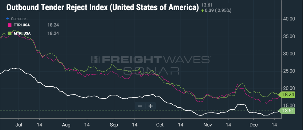 Covering tweener freight is about to get really expensive. ( Chart: FreightWaves SONAR )