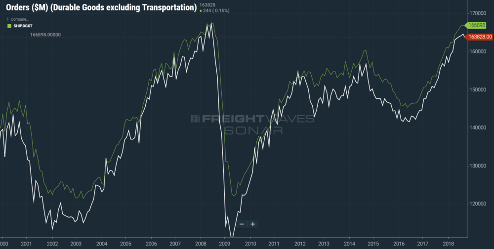 Durable goods orders are a leading indicator of shipments (SONAR: ORDR.DGXT, SHIP.DGXT)