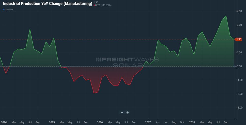 Manufacturing growth  has already decelerated (SONAR: IPROG.MFTG)