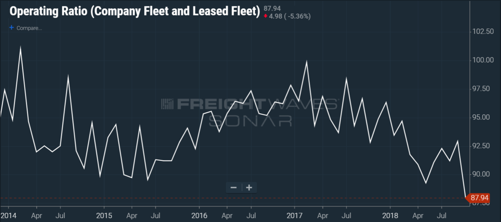 Asset based carrier operating ratios are falling into the 4th quarter despite cooling market. (SONAR chart of OPRAT.CFOO)