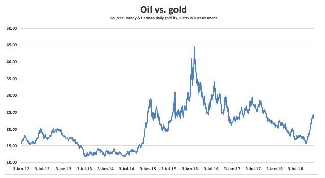 oil vs gold chart.JPG