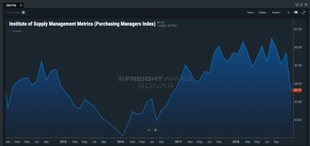 A five-year look at the PMI on SONAR. Note the consistent trend upwards from 2016—until this past December.