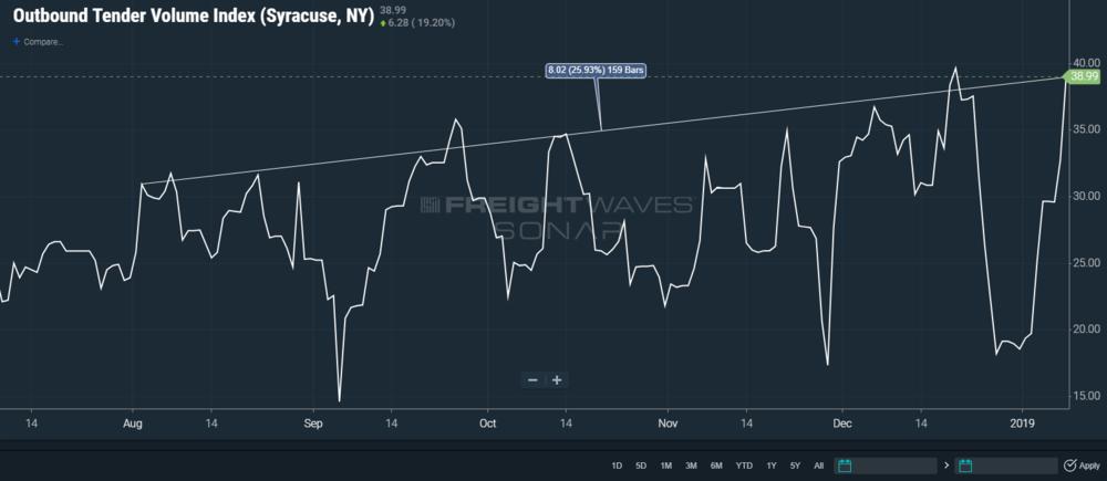 SONAR Outbound Tender Volume Index for Syracuse, New York (OTVI.SYR)