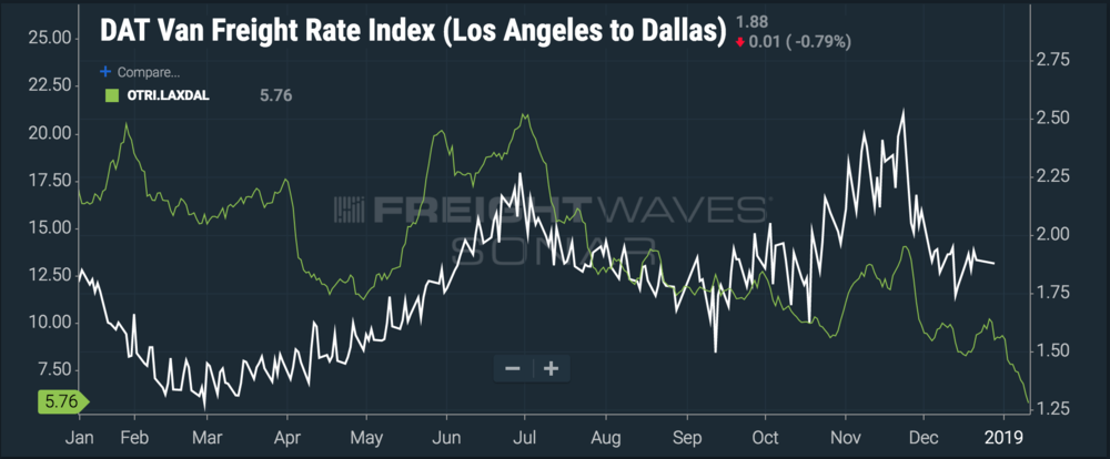 Suppressed turndowns should keep pulling spot prices down. ( Chart: FreightWaves SONAR )