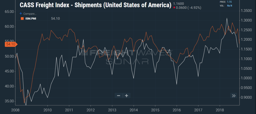 The Purchasing Managers Index and Cass Freight Shipment Index have a loose correlation (SONAR: ISM.PMI, CFIS.USA)